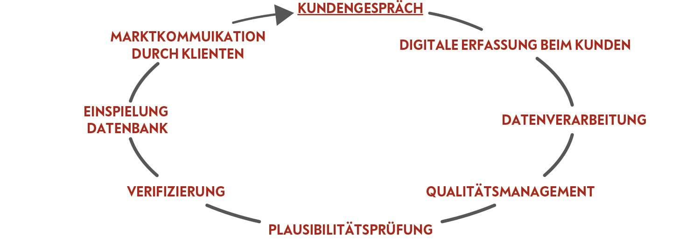 Prozesse bei DMA, Die Marketing Academy